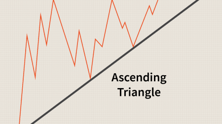 Guide to Trading the Triangles Pattern on Binomo